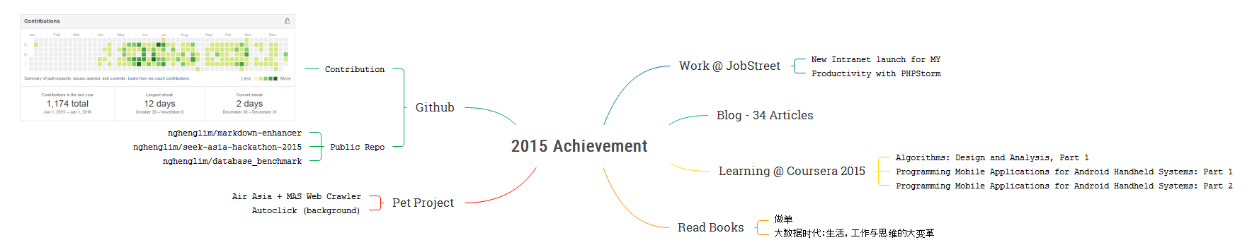 2015achievement